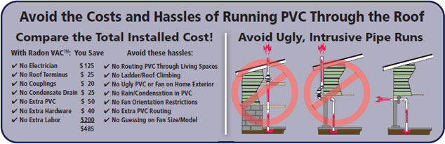 Cost Savings of sidewall venting radon gas